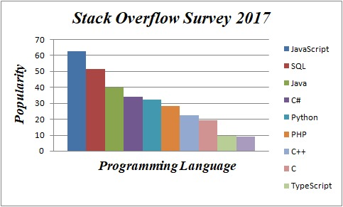Stack overflow survey 2017